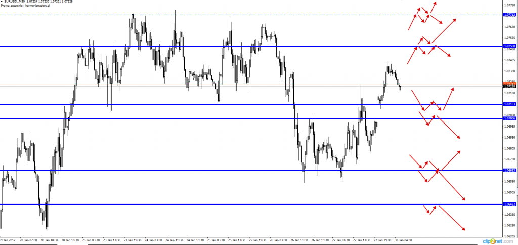Daily forex technical analysis video