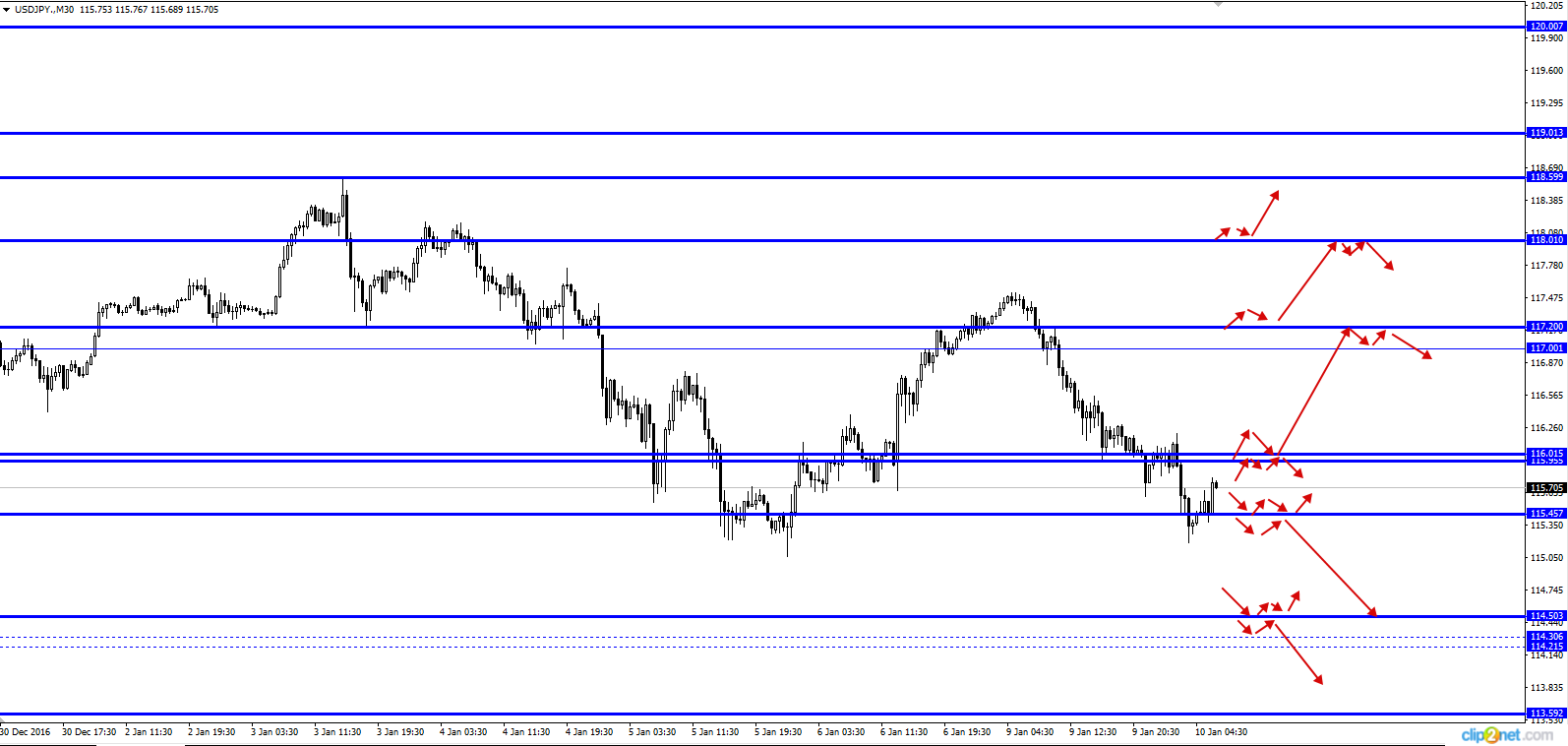 Daily forex technical analysis